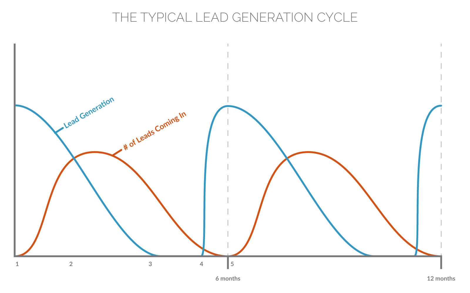 Generate Consistent Mortgage Leads—The Typical Lead Generation Cycle