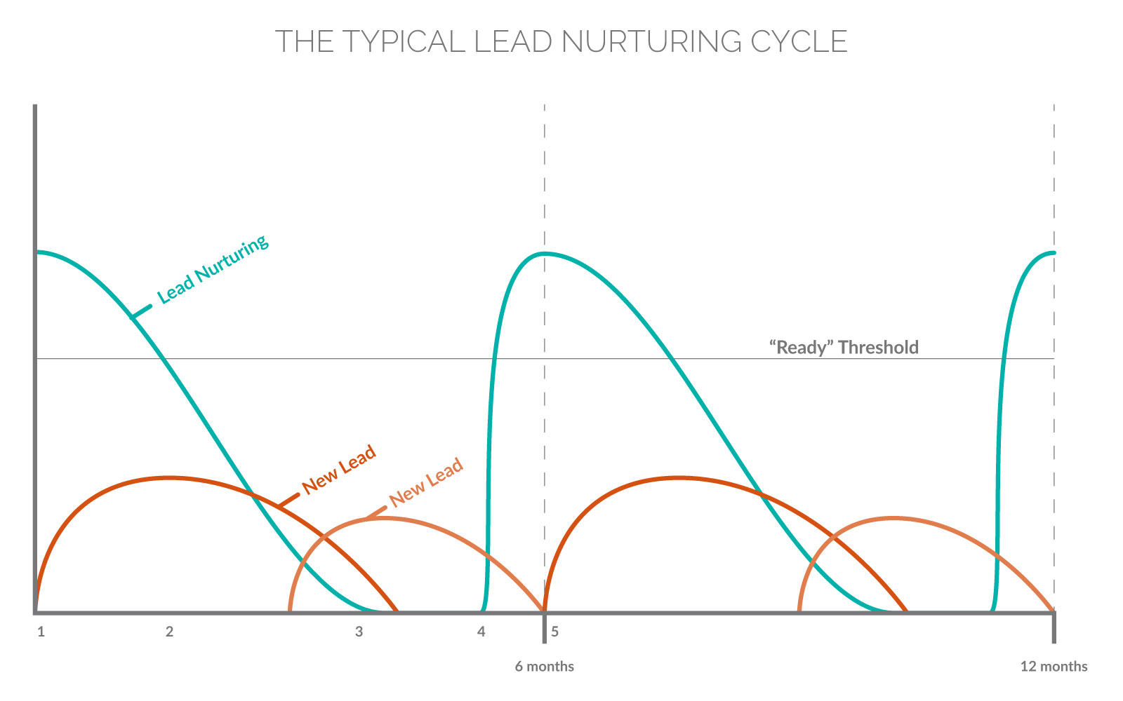 Generate Consistent Mortgage Leads—The Typical Lead Nurturing Cycle