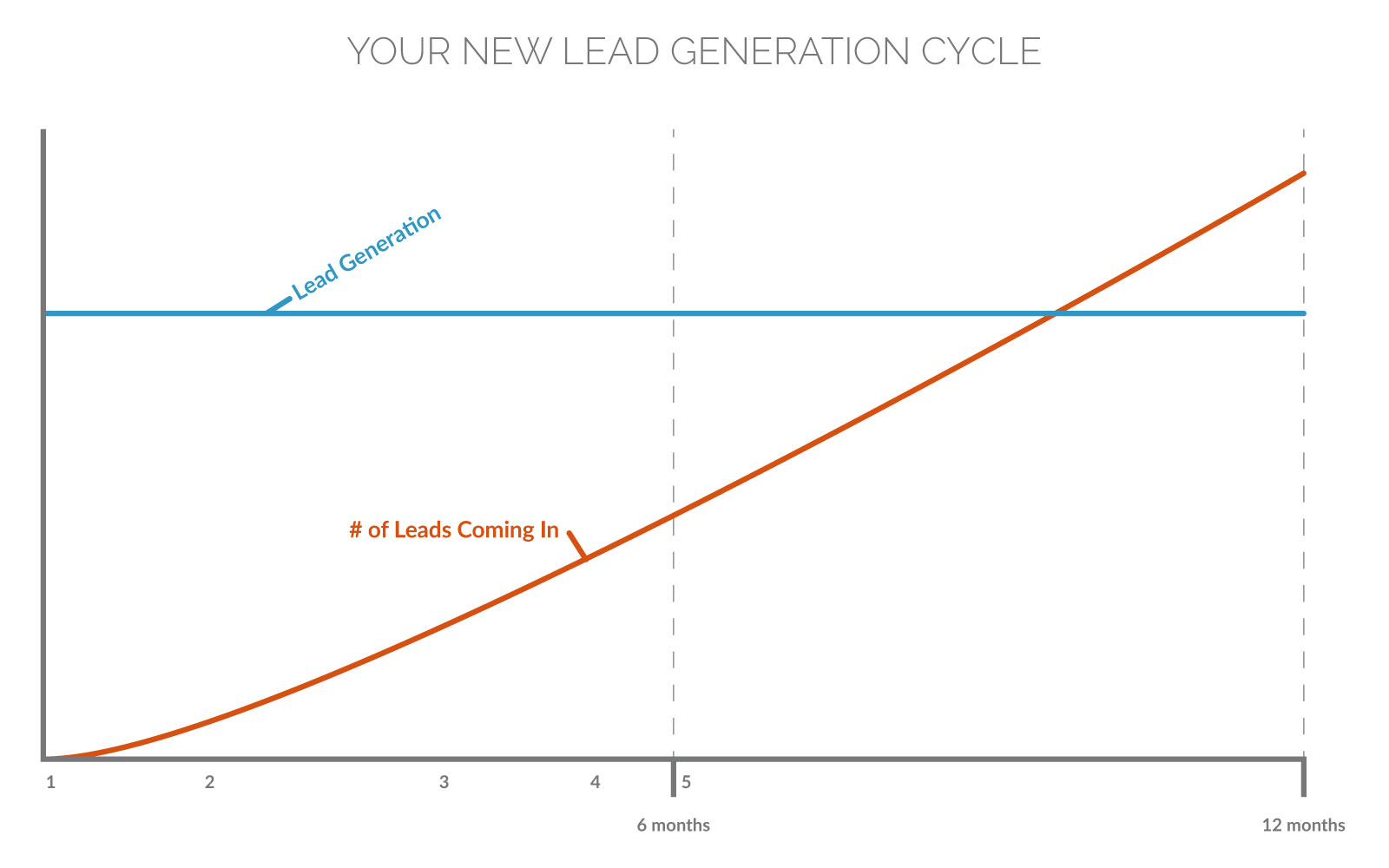 Generate Consistent Mortgage Leads—Your New Lead Generation Cycle