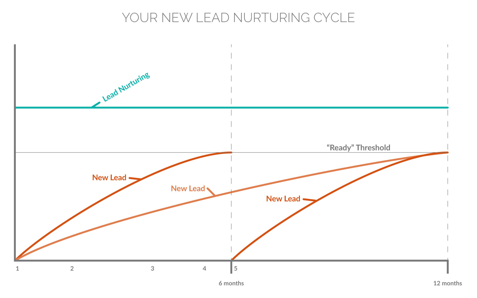 Generate Consistent Mortgage Leads—Your New Lead Nurturing Cycle