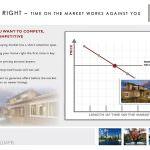 Pricing vs. Time, Karen Fallon, Killer Pre-Listing Presentation