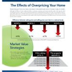Pricing Factors, Robin Fink, Killer Pre-Listing Presentation