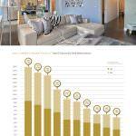 Your Stats, Kentwood Real Estate, Killer Pre-Listing Presentation