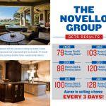 Your Stats, Novello Group, Killer Pre-Listing Presentation