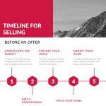 Timeline to Sell, Top Left Creative, Killer Pre-Listing Presentation