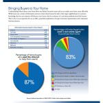 Where Buyers Come From, Robin Fink, Killer Pre-Listing Presentation
